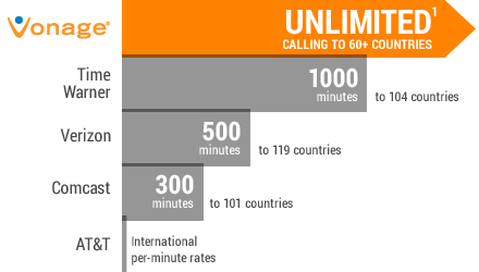 Vonage International Calls Compared With Competitors